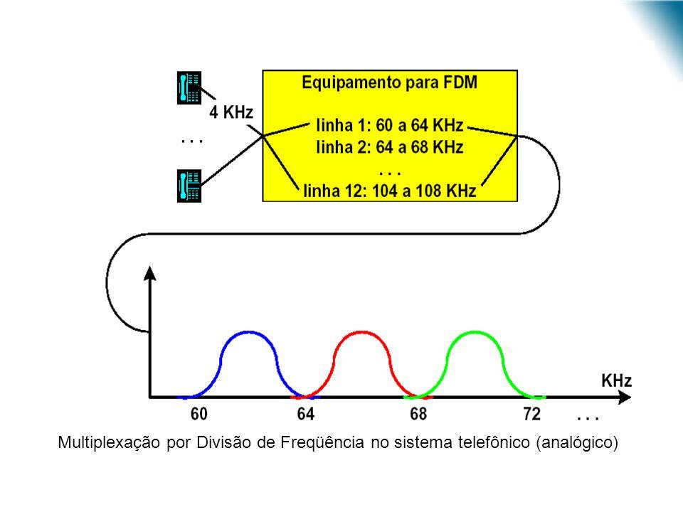 URI - DECC - Santo Ângelo Multiplexação por Divisão de Freqüência no sistema telefônico (analógico)