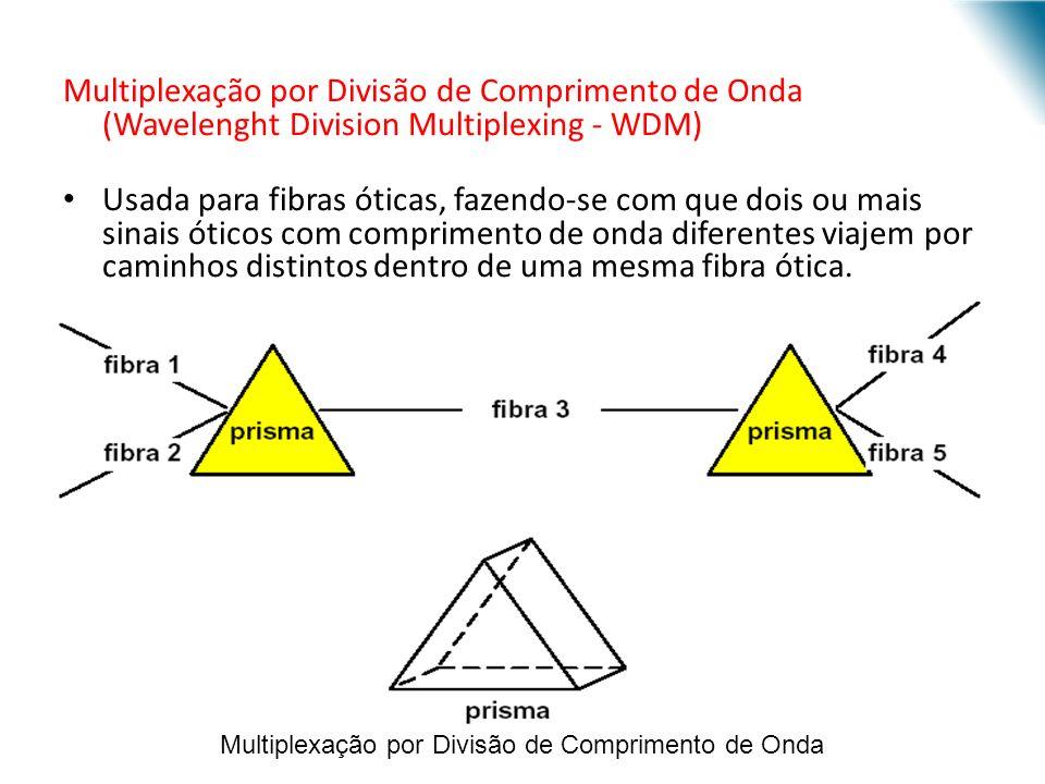 URI - DECC - Santo Ângelo Multiplexação por Divisão de Comprimento de Onda (Wavelenght Division Multiplexing - WDM) Usada para fibras óticas, fazendo-