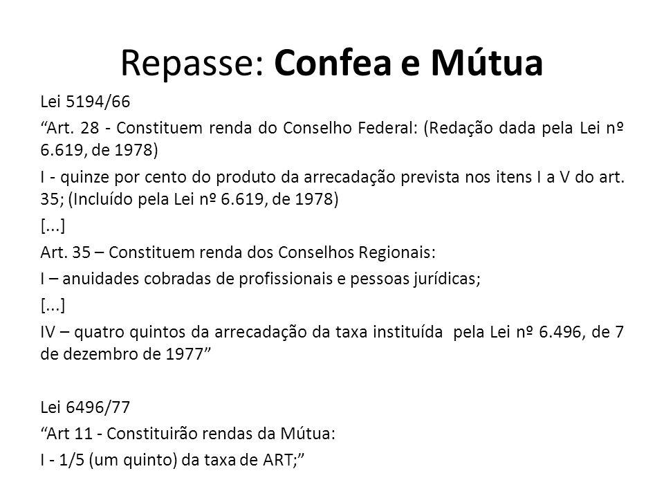 Repasse: Confea e Mútua Lei 5194/66 Art. 28 - Constituem renda do Conselho Federal: (Redação dada pela Lei nº 6.619, de 1978) I - quinze por cento do