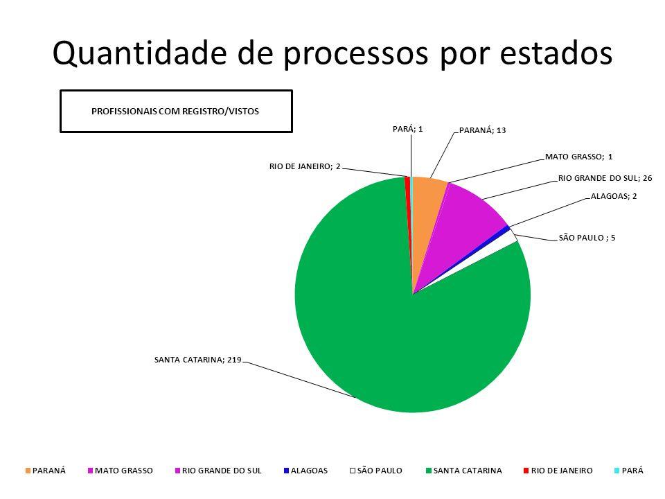 Quantidade de processos por estados
