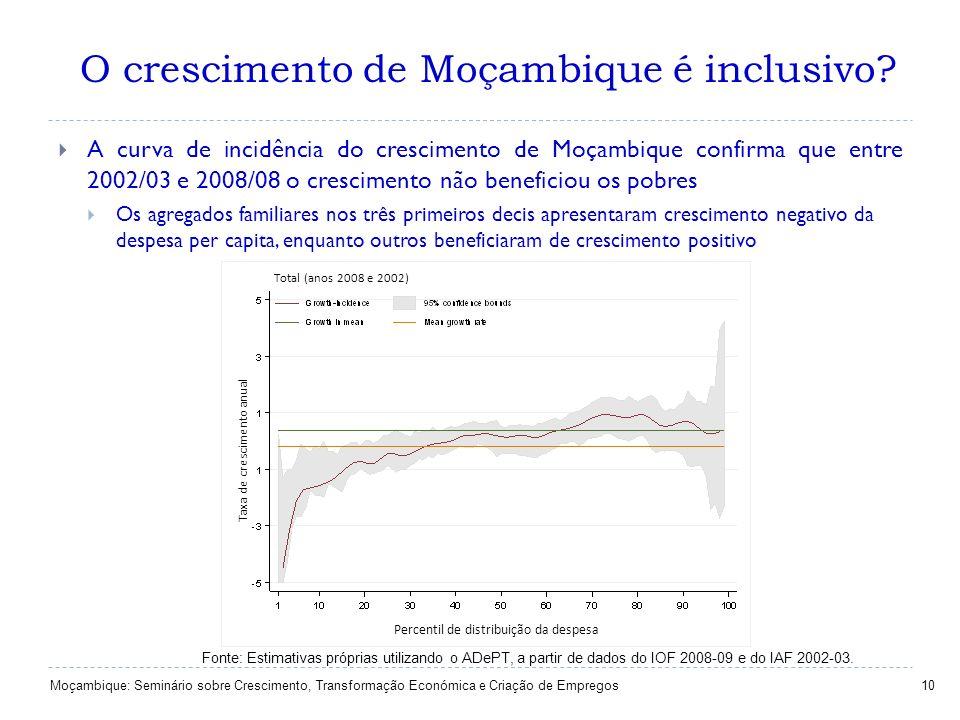 O crescimento de Moçambique é inclusivo? 10 A curva de incidência do crescimento de Moçambique confirma que entre 2002/03 e 2008/08 o crescimento não