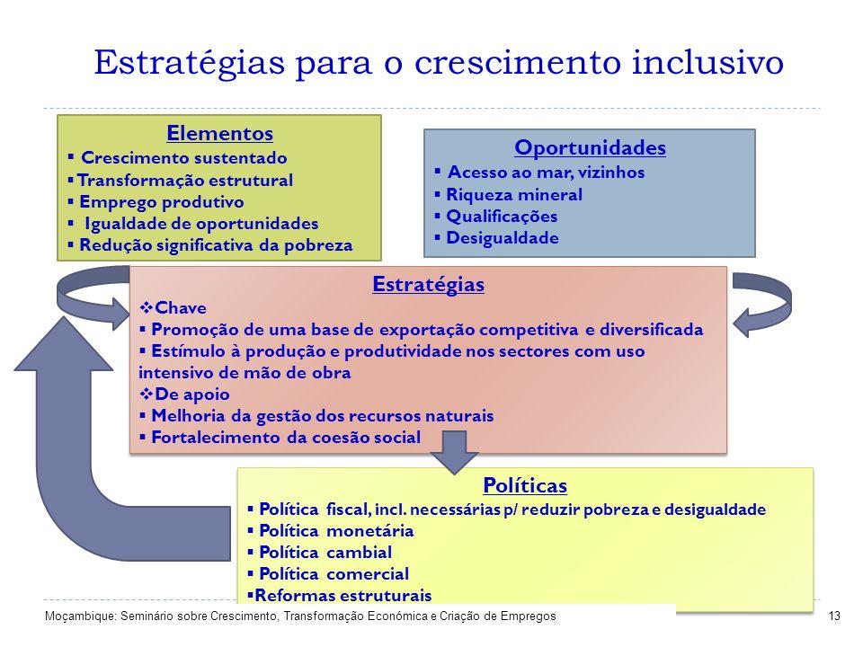 Estratégias para o crescimento inclusivo 13 Elementos Crescimento sustentado Transformação estrutural Emprego produtivo Igualdade de oportunidades Red
