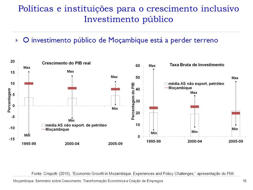Políticas e instituições para o crescimento inclusivo Investimento público 16 O investimento público de Moçambique está a perder terreno Fonte: Crispo