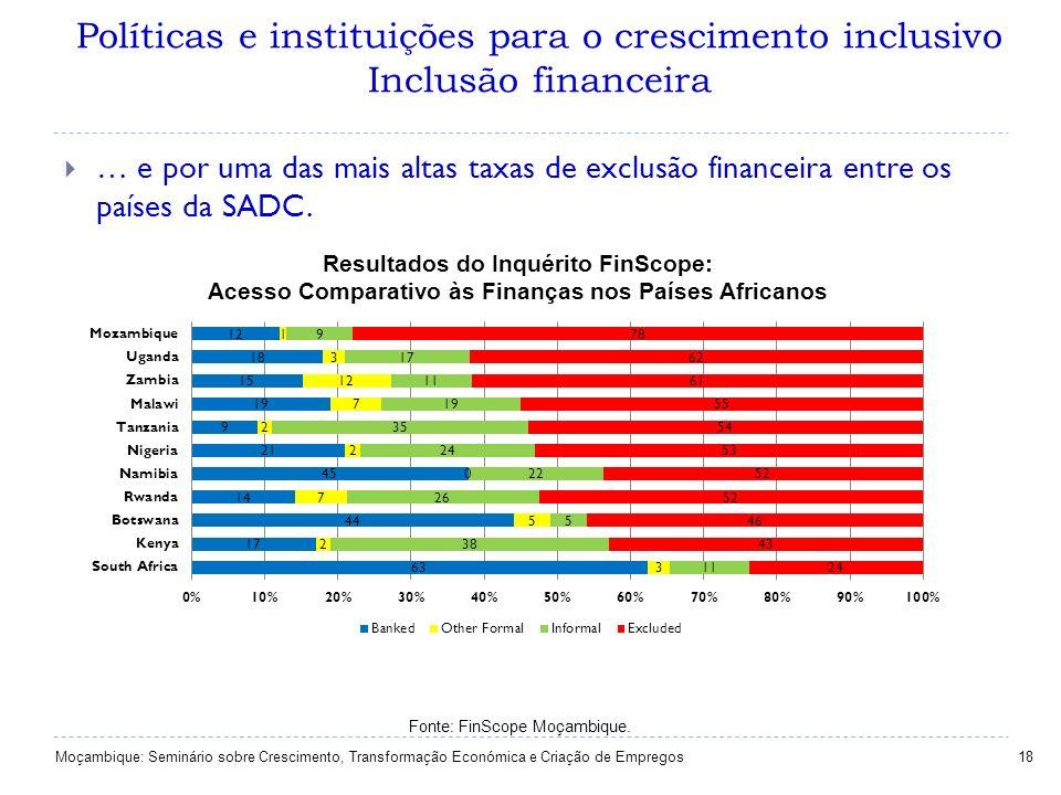 Políticas e instituições para o crescimento inclusivo Inclusão financeira 18 … e por uma das mais altas taxas de exclusão financeira entre os países d