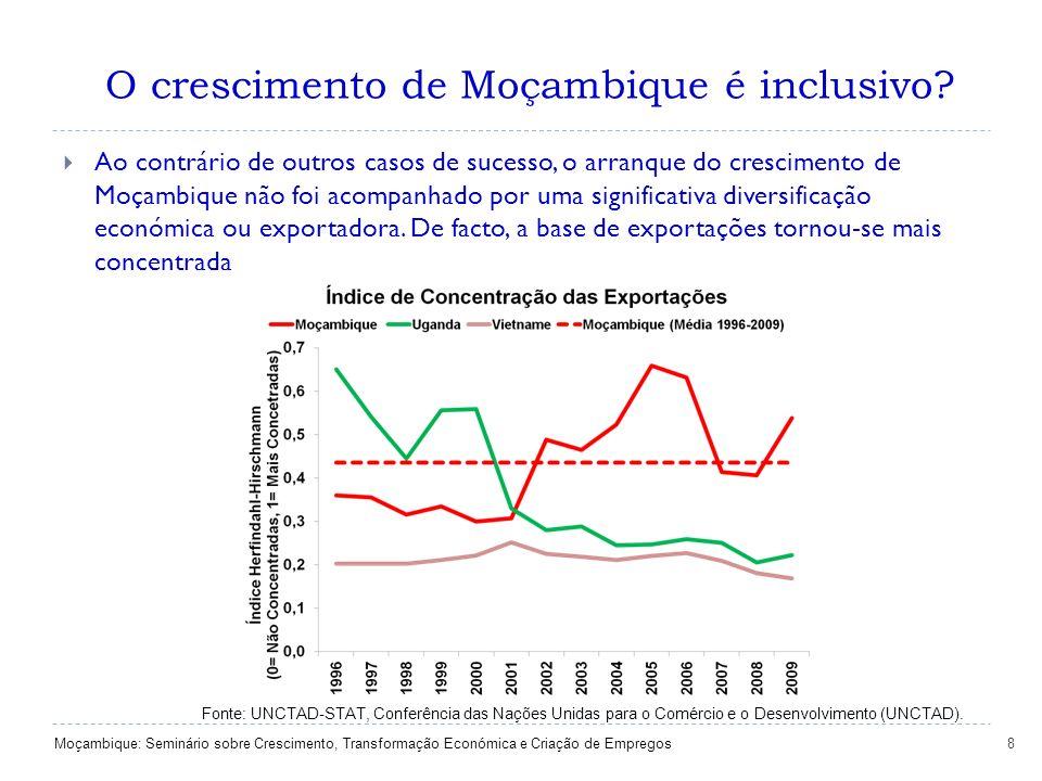 8 O crescimento de Moçambique é inclusivo? Fonte: UNCTAD-STAT, Conferência das Nações Unidas para o Comércio e o Desenvolvimento (UNCTAD). Ao contrári