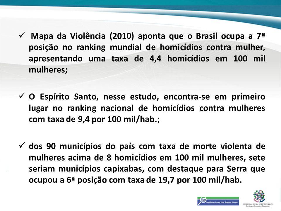 Mapa da Violência (2010) aponta que o Brasil ocupa a 7ª posição no ranking mundial de homicídios contra mulher, apresentando uma taxa de 4,4 homicídio