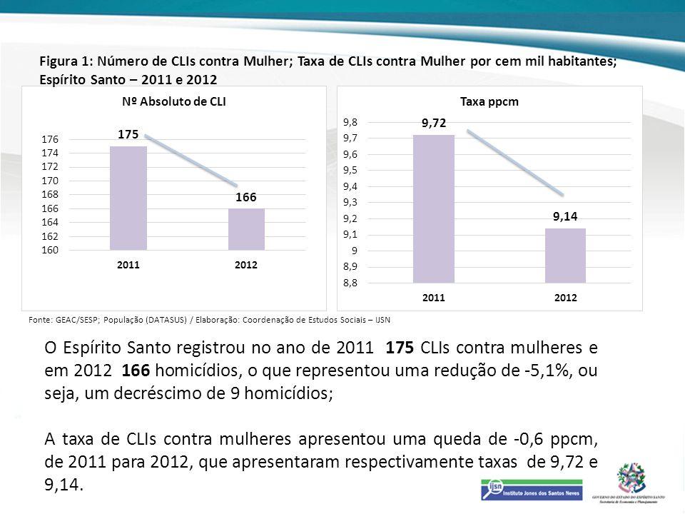 O Espírito Santo registrou no ano de 2011 175 CLIs contra mulheres e em 2012 166 homicídios, o que representou uma redução de -5,1%, ou seja, um decré