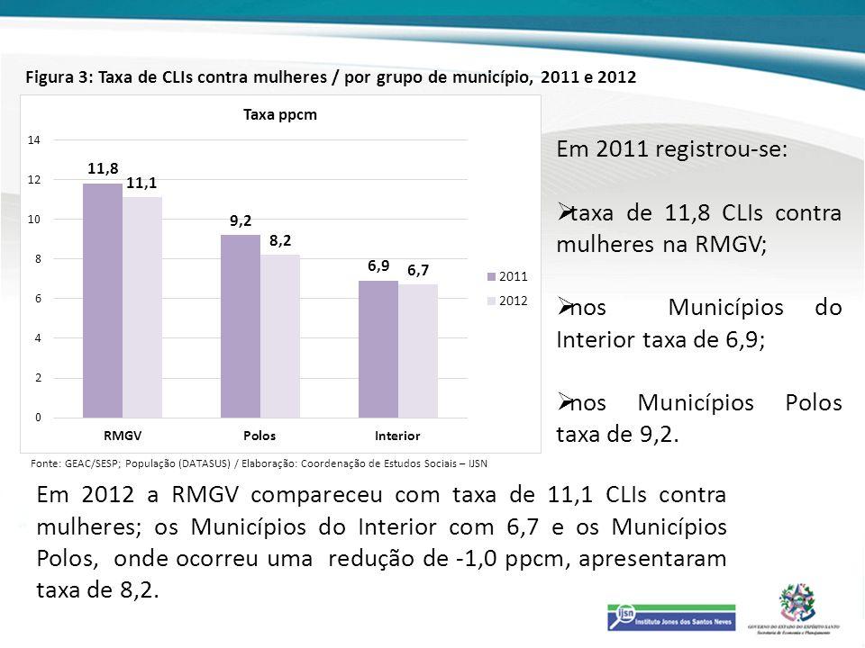 Figura 3: Taxa de CLIs contra mulheres / por grupo de município, 2011 e 2012 Em 2012 a RMGV compareceu com taxa de 11,1 CLIs contra mulheres; os Munic