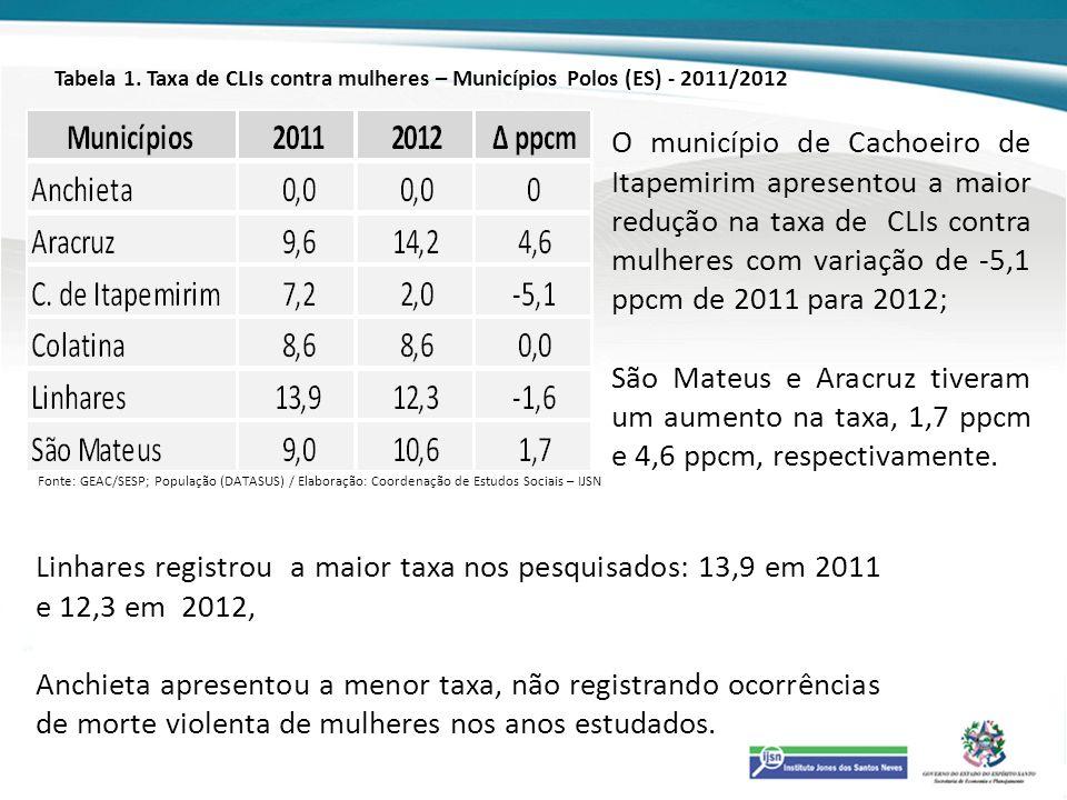 Tabela 1. Taxa de CLIs contra mulheres – Municípios Polos (ES) - 2011/2012 O município de Cachoeiro de Itapemirim apresentou a maior redução na taxa d