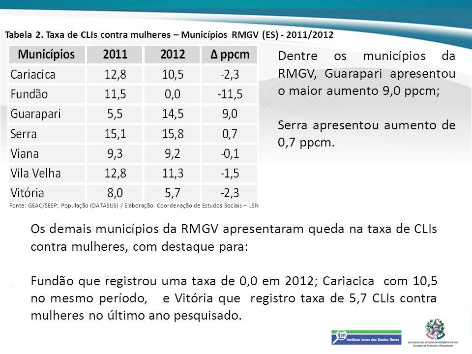 Tabela 2. Taxa de CLIs contra mulheres – Municípios RMGV (ES) - 2011/2012 Dentre os municípios da RMGV, Guarapari apresentou o maior aumento 9,0 ppcm;