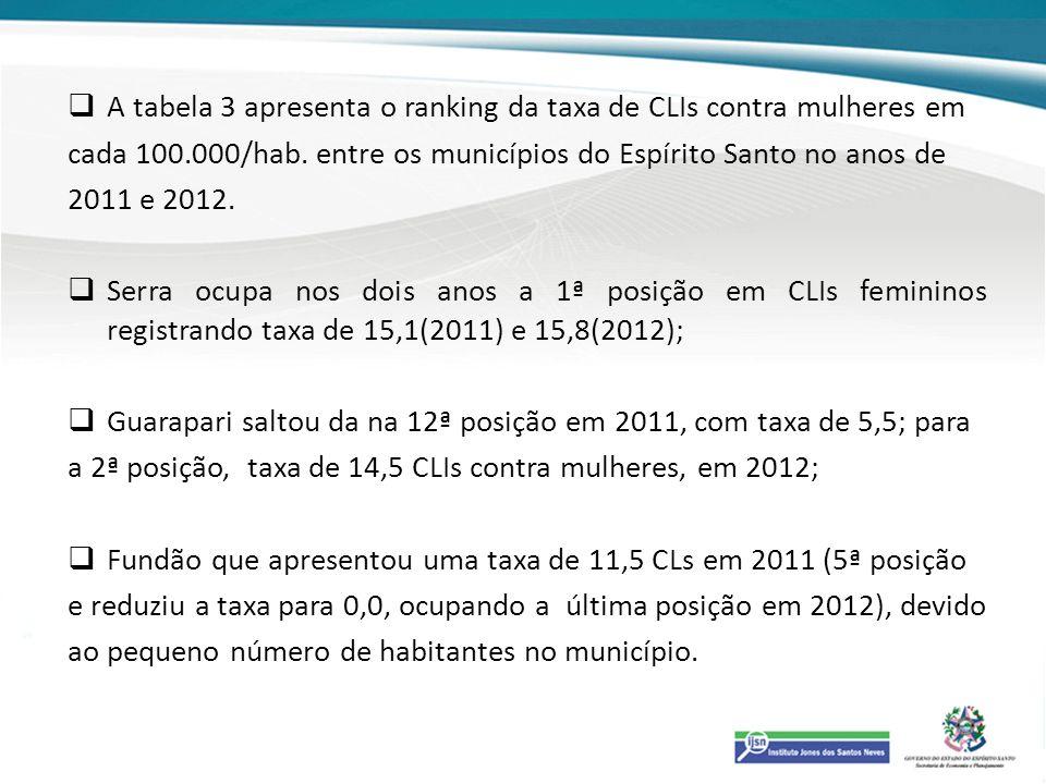 A tabela 3 apresenta o ranking da taxa de CLIs contra mulheres em cada 100.000/hab. entre os municípios do Espírito Santo no anos de 2011 e 2012. Serr