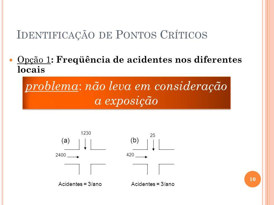I DENTIFICAÇÃO DE P ONTOS C RÍTICOS Opção 1 : Freqüência de acidentes nos diferentes locais problema : não leva em consideração a exposição 10 2400 12