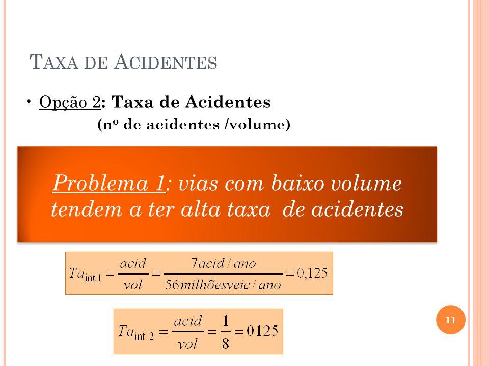 T AXA DE A CIDENTES Problema 1: vias com baixo volume tendem a ter alta taxa de acidentes 11 Opção 2 : Taxa de Acidentes (n o de acidentes /volume)