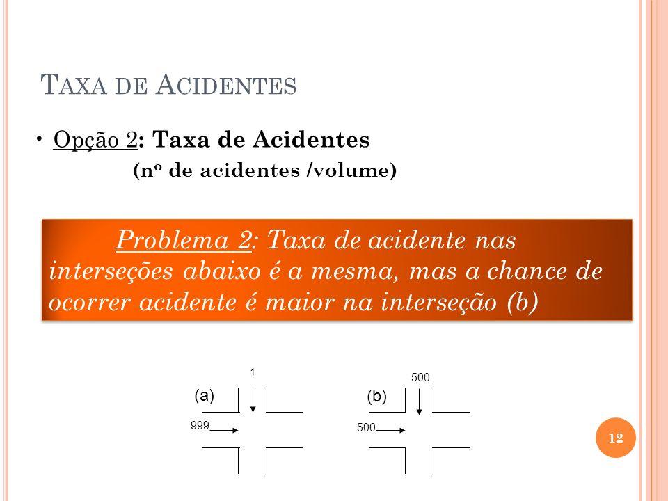 T AXA DE A CIDENTES Problema 2: Taxa de acidente nas interseções abaixo é a mesma, mas a chance de ocorrer acidente é maior na interseção (b) 999 1 50