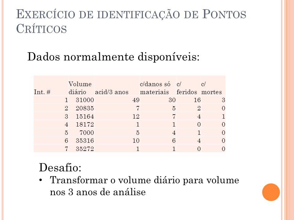 E XERCÍCIO DE IDENTIFICAÇÃO DE P ONTOS C RÍTICOS Int. # Volume diárioacid/3 anos c/danos só materiais c/ feridos c/ mortes 1310004930163 2208357520 31