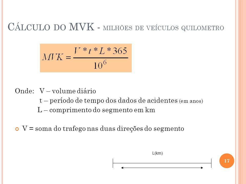 C ÁLCULO DO MVK - MILHÕES DE VEÍCULOS QUILOMETRO Onde: V – volume diário t – período de tempo dos dados de acidentes (em anos) L – comprimento do segm