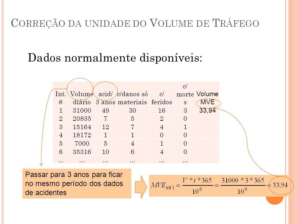 Int. # Volume diário acid/ 3 anos c/danos só materiais c/ feridos c/ morte s Volume MVE 1310004930163 33,94 2208357520 31516412741 4181721100 57000541