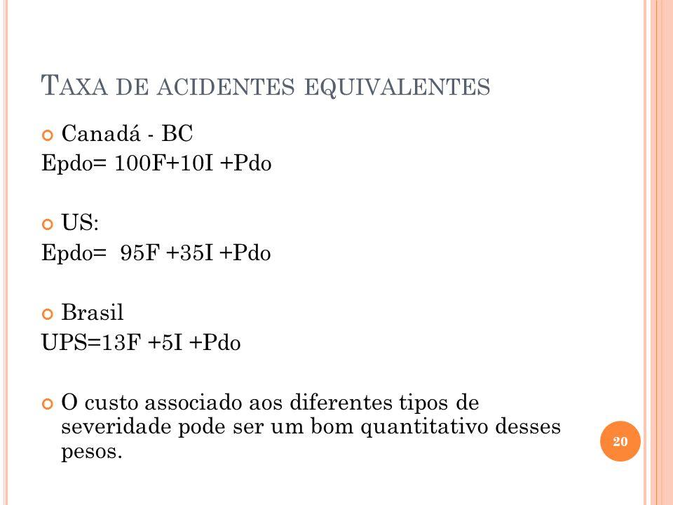 T AXA DE ACIDENTES EQUIVALENTES Canadá - BC Epdo= 100F+10I +Pdo US: Epdo= 95F +35I +Pdo Brasil UPS=13F +5I +Pdo O custo associado aos diferentes tipos