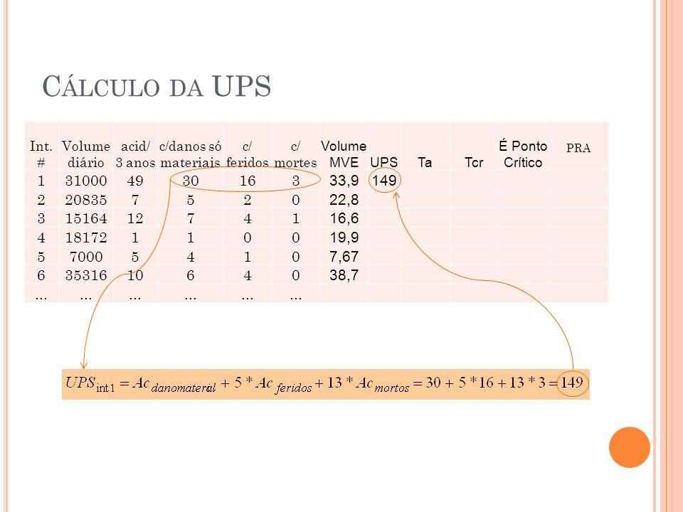 C ÁLCULO DA UPS Int. # Volume diário acid/ 3 anos c/danos só materiais c/ feridos c/ mortes Volume MVEUPSTaTcr É Ponto Crítico PRA 1310004930163 33,91