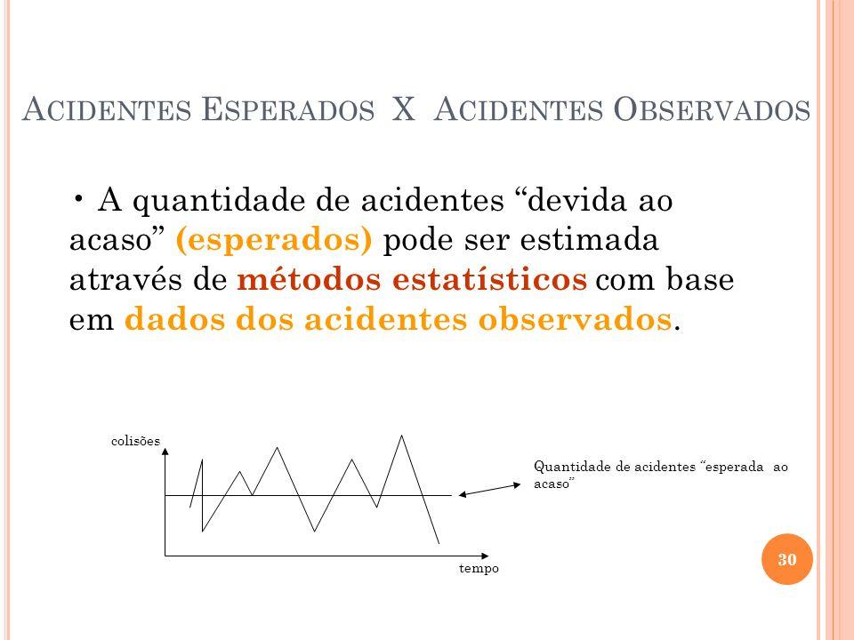 A CIDENTES E SPERADOS X A CIDENTES O BSERVADOS A quantidade de acidentes devida ao acaso (esperados) pode ser estimada através de métodos estatísticos