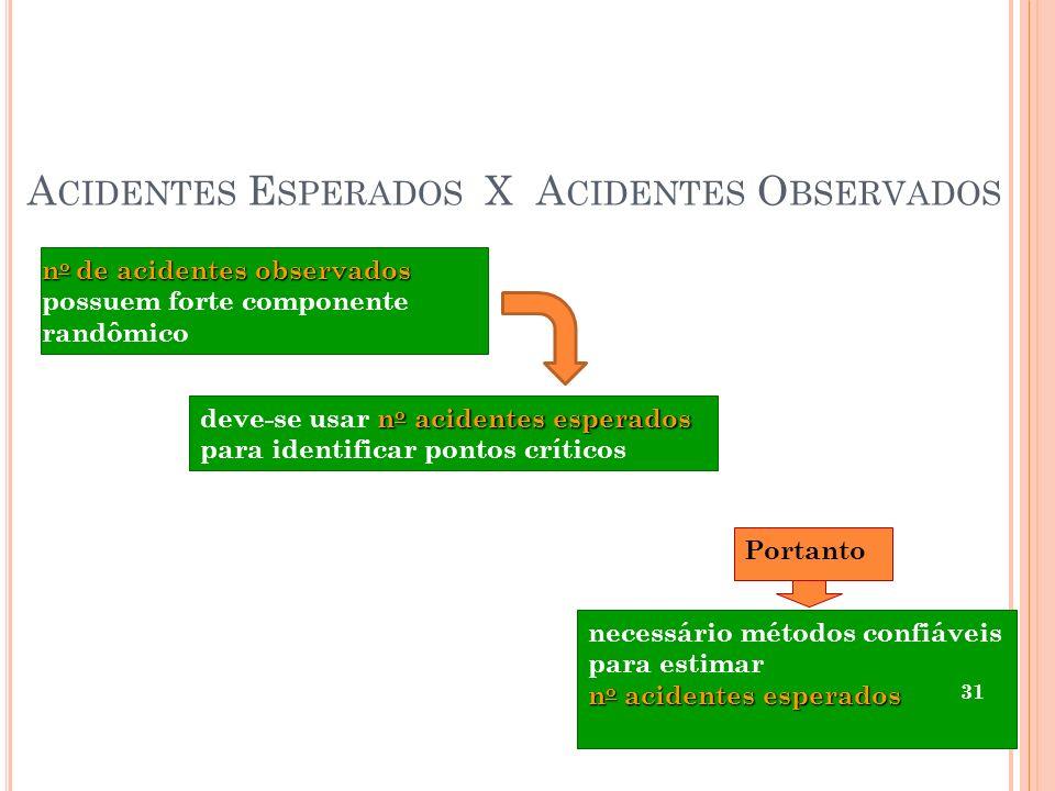 A CIDENTES E SPERADOS X A CIDENTES O BSERVADOS n o de acidentes observados n o de acidentes observados possuem forte componente randômico n o acidente