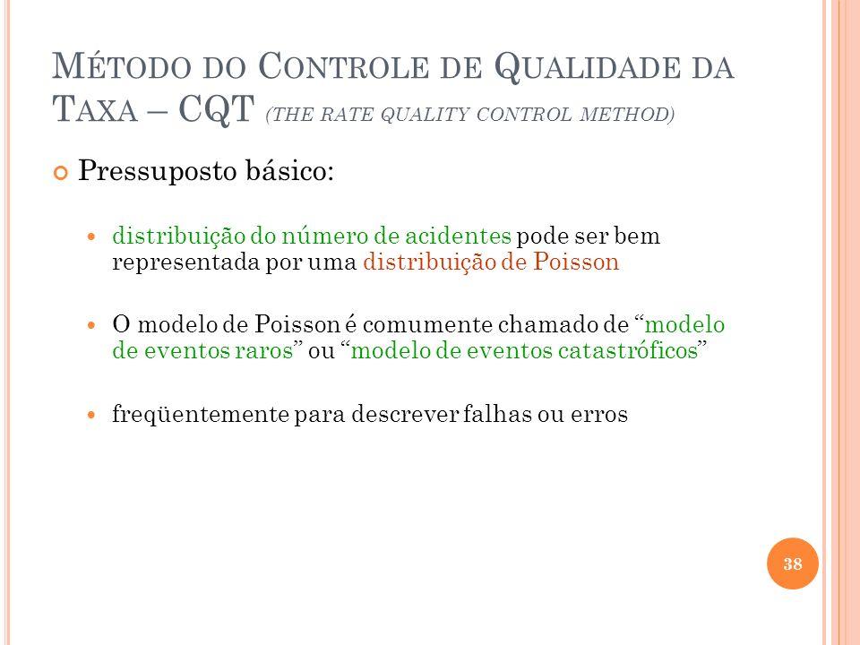 M ÉTODO DO C ONTROLE DE Q UALIDADE DA T AXA – CQT (THE RATE QUALITY CONTROL METHOD) Pressuposto básico: distribuição do número de acidentes pode ser b