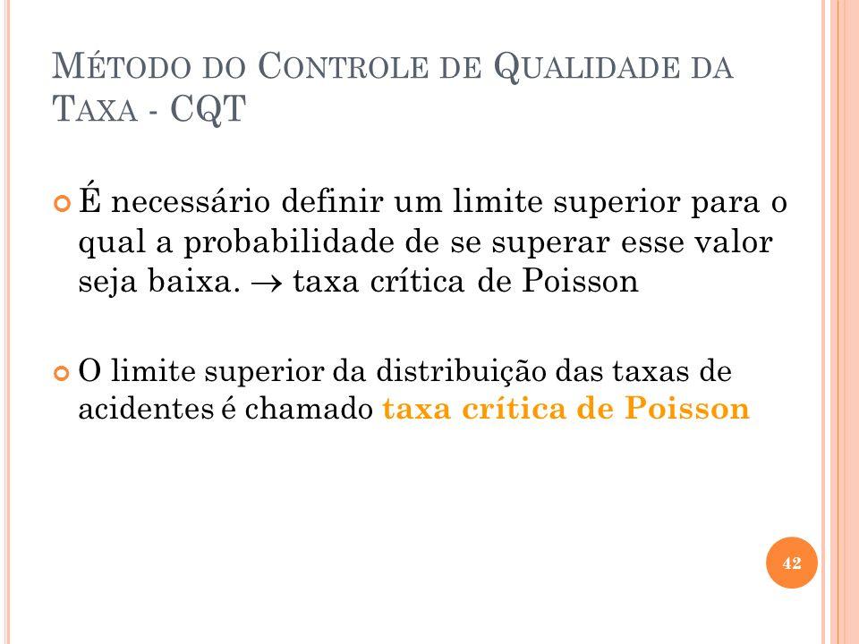 M ÉTODO DO C ONTROLE DE Q UALIDADE DA T AXA - CQT É necessário definir um limite superior para o qual a probabilidade de se superar esse valor seja ba