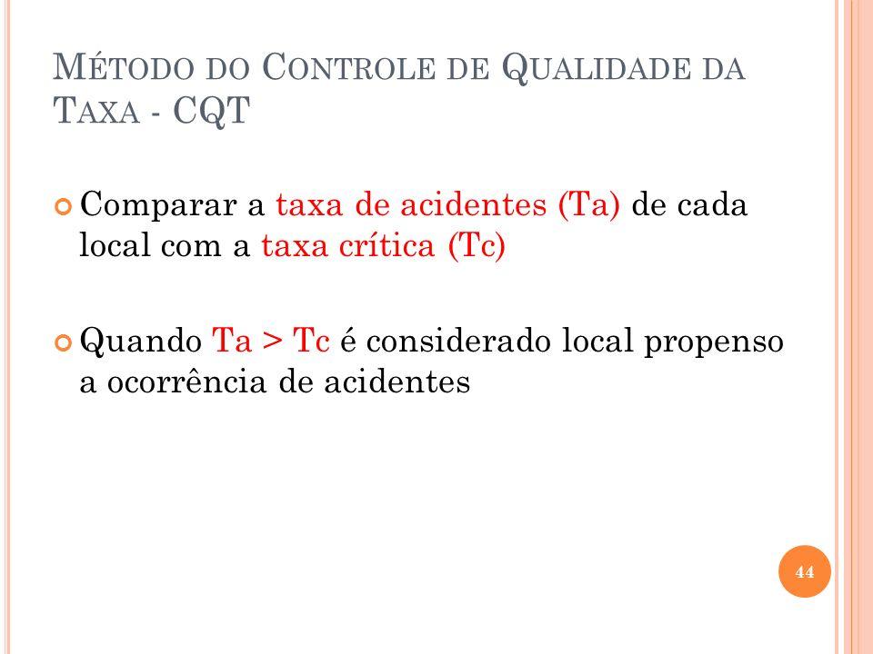 M ÉTODO DO C ONTROLE DE Q UALIDADE DA T AXA - CQT Comparar a taxa de acidentes (Ta) de cada local com a taxa crítica (Tc) Quando Ta > Tc é considerado