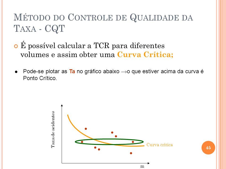 M ÉTODO DO C ONTROLE DE Q UALIDADE DA T AXA - CQT É possível calcular a TCR para diferentes volumes e assim obter uma Curva Crítica; Taxa de acidentes
