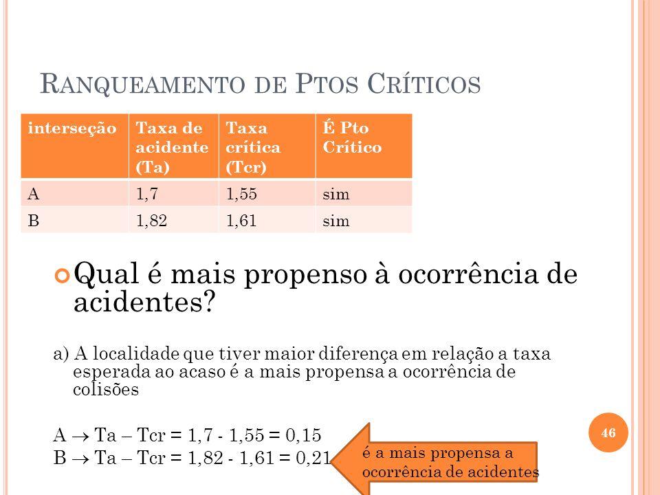 R ANQUEAMENTO DE P TOS C RÍTICOS interseçãoTaxa de acidente (Ta) Taxa crítica (Tcr) É Pto Crítico A1,71,55sim B1,821,61sim 46 Qual é mais propenso à o