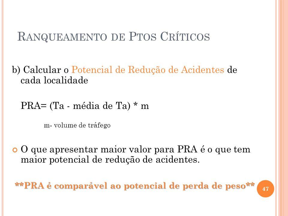 R ANQUEAMENTO DE P TOS C RÍTICOS b) Calcular o Potencial de Redução de Acidentes de cada localidade PRA= (Ta - média de Ta) * m m- volume de tráfego O