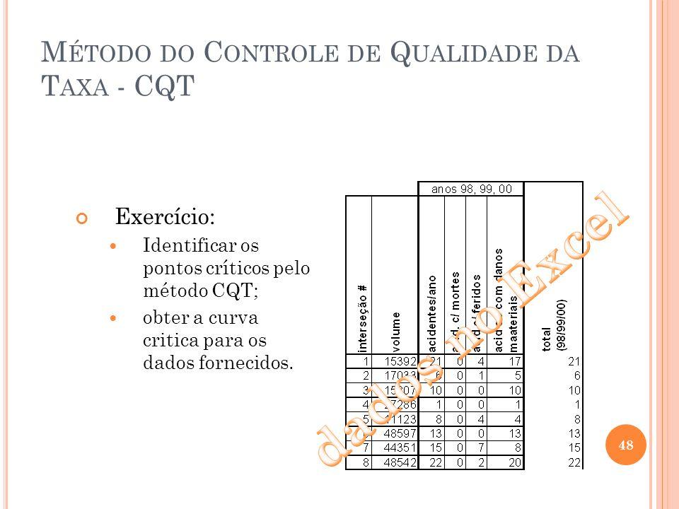 M ÉTODO DO C ONTROLE DE Q UALIDADE DA T AXA - CQT Exercício: Identificar os pontos críticos pelo método CQT; obter a curva critica para os dados forne