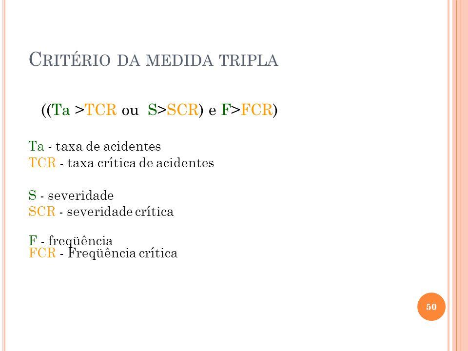 C RITÉRIO DA MEDIDA TRIPLA ((Ta >TCR ou S>SCR) e F>FCR) Ta - taxa de acidentes TCR - taxa crítica de acidentes S - severidade SCR - severidade crítica