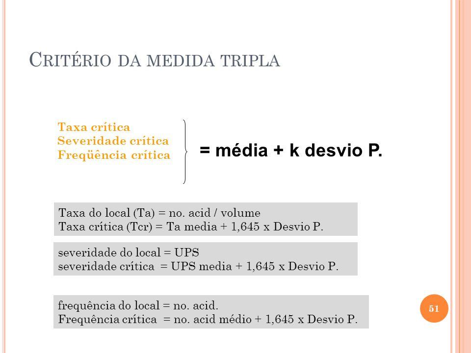 C RITÉRIO DA MEDIDA TRIPLA Taxa crítica Severidade crítica Freqüência crítica = média + k desvio P. 51 Taxa do local (Ta) = no. acid / volume Taxa crí