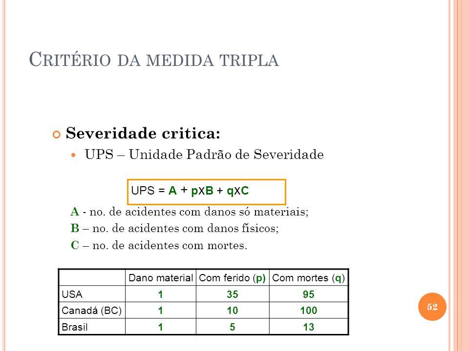 C RITÉRIO DA MEDIDA TRIPLA Severidade critica: UPS – Unidade Padrão de Severidade A - no. de acidentes com danos só materiais; B – no. de acidentes co