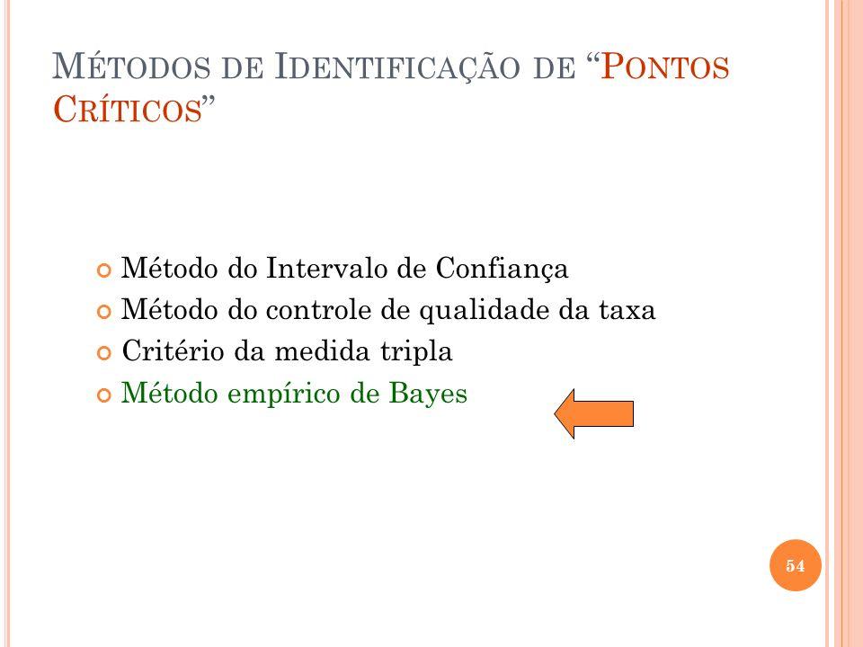 M ÉTODOS DE I DENTIFICAÇÃO DE P ONTOS C RÍTICOS Método do Intervalo de Confiança Método do controle de qualidade da taxa Critério da medida tripla Mét