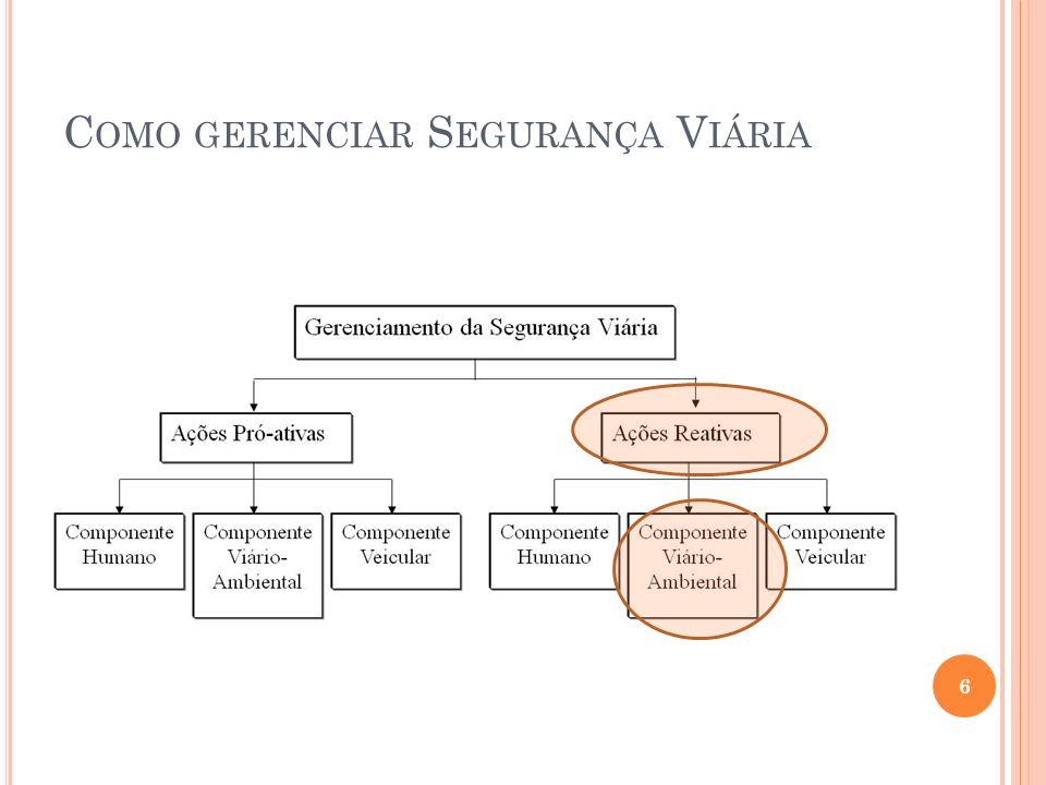 M ÉTODO EMPÍRICO DE B AYES - EB Para obter-se a distribuição inicial de um conjunto valores de taxas de acidentes: calcula-se a média e variância da amostra; com esses valores, calcula-se os valores de e de ; Com e tem-se a distribuição gamma.