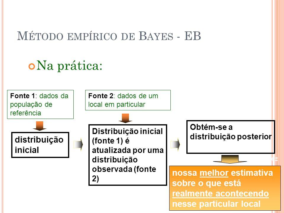 M ÉTODO EMPÍRICO DE B AYES - EB Na prática: Fonte 1: dados da população de referência distribuição inicial Distribuição inicial (fonte 1) é atualizada