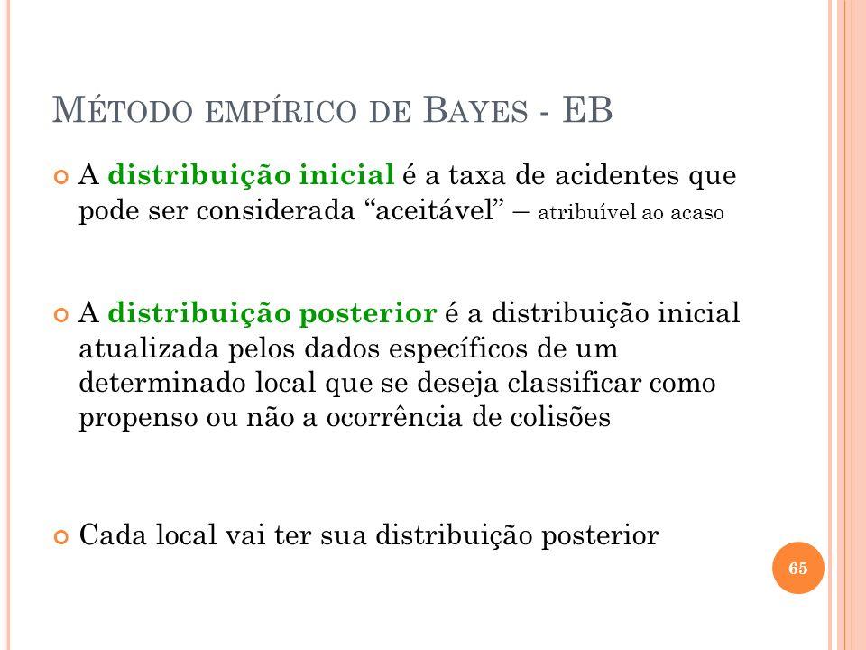 M ÉTODO EMPÍRICO DE B AYES - EB A distribuição inicial é a taxa de acidentes que pode ser considerada aceitável – atribuível ao acaso A distribuição p