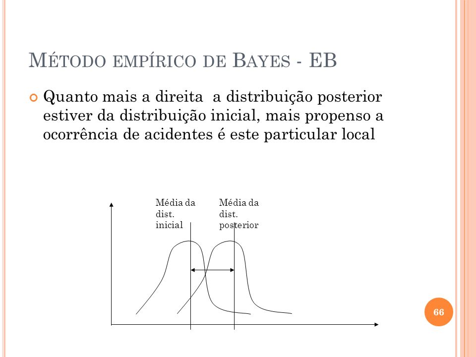 M ÉTODO EMPÍRICO DE B AYES - EB Quanto mais a direita a distribuição posterior estiver da distribuição inicial, mais propenso a ocorrência de acidente
