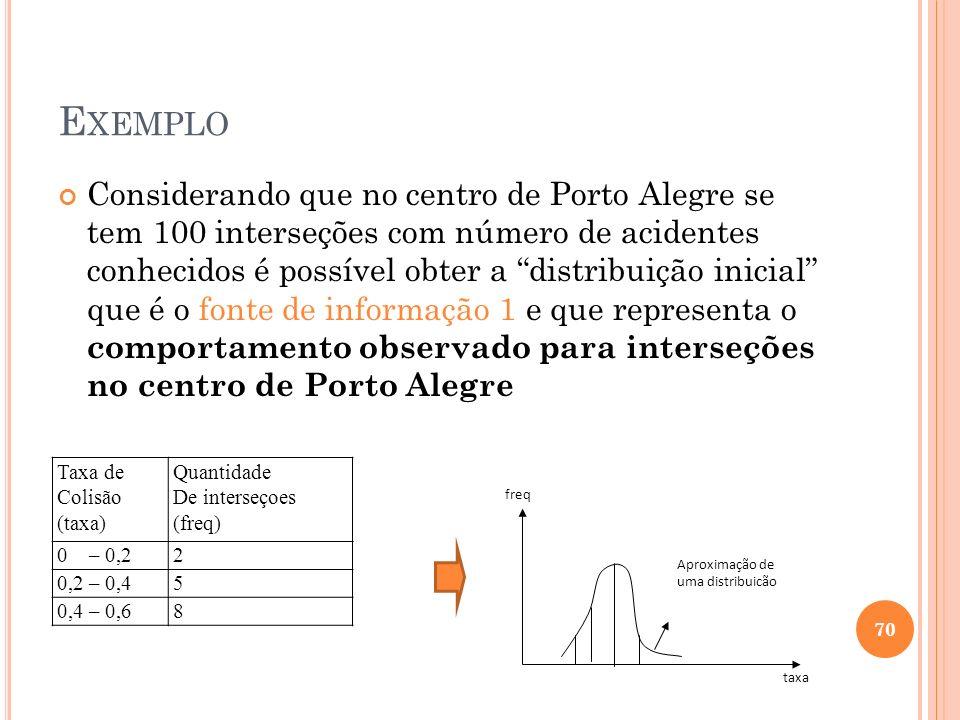 E XEMPLO Considerando que no centro de Porto Alegre se tem 100 interseções com número de acidentes conhecidos é possível obter a distribuição inicial