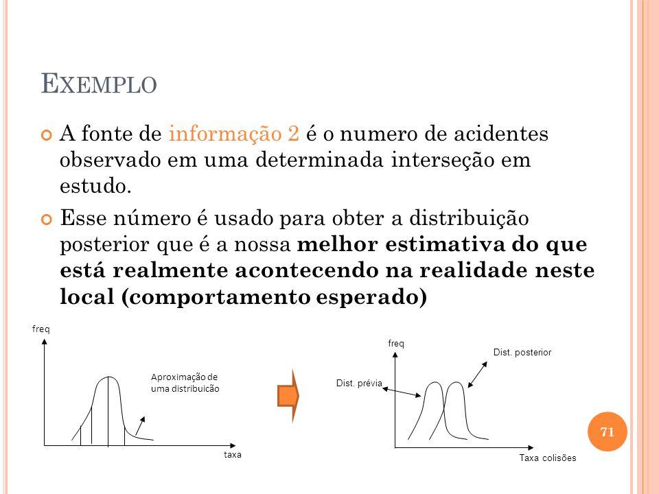 E XEMPLO A fonte de informação 2 é o numero de acidentes observado em uma determinada interseção em estudo. Esse número é usado para obter a distribui