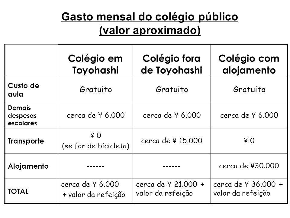 Gasto mensal do colégio público (valor aproximado) Colégio em Toyohashi Colégio fora de Toyohashi Colégio com alojamento Custo de aula Gratuito Demais