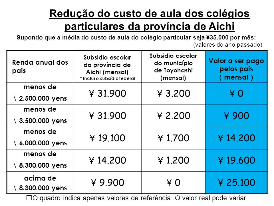 Redução do custo de aula dos colégios particulares da província de Aichi Renda anual dos pais Subsídio escolar da província de Aichi (mensal) Inclui o