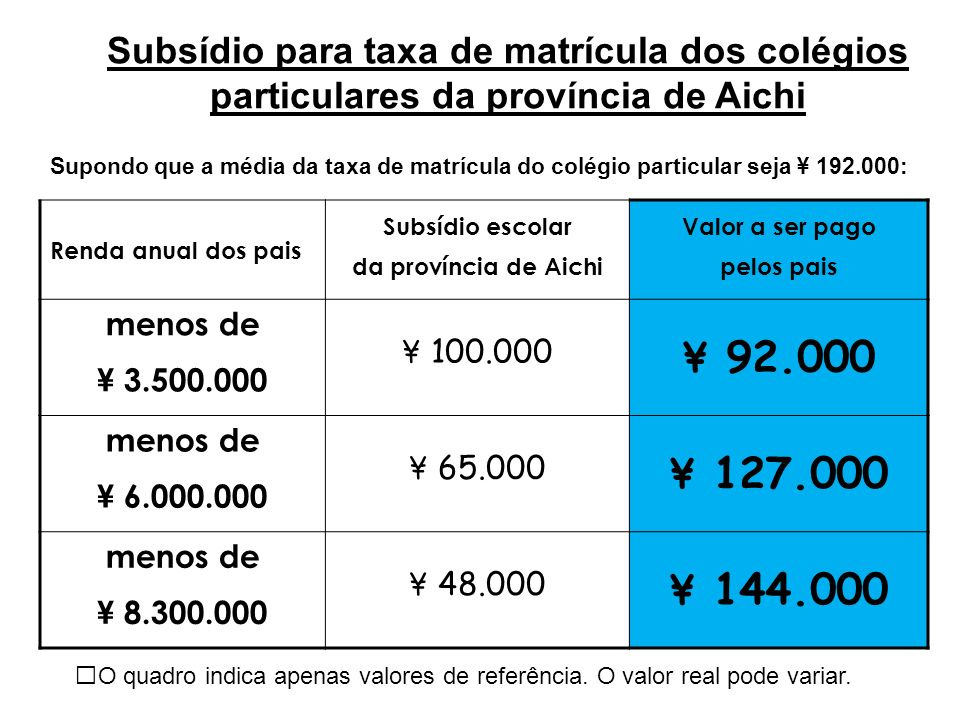 Subsídio para taxa de matrícula dos colégios particulares da província de Aichi Renda anual dos pais Subsídio escolar da província de Aichi Valor a se
