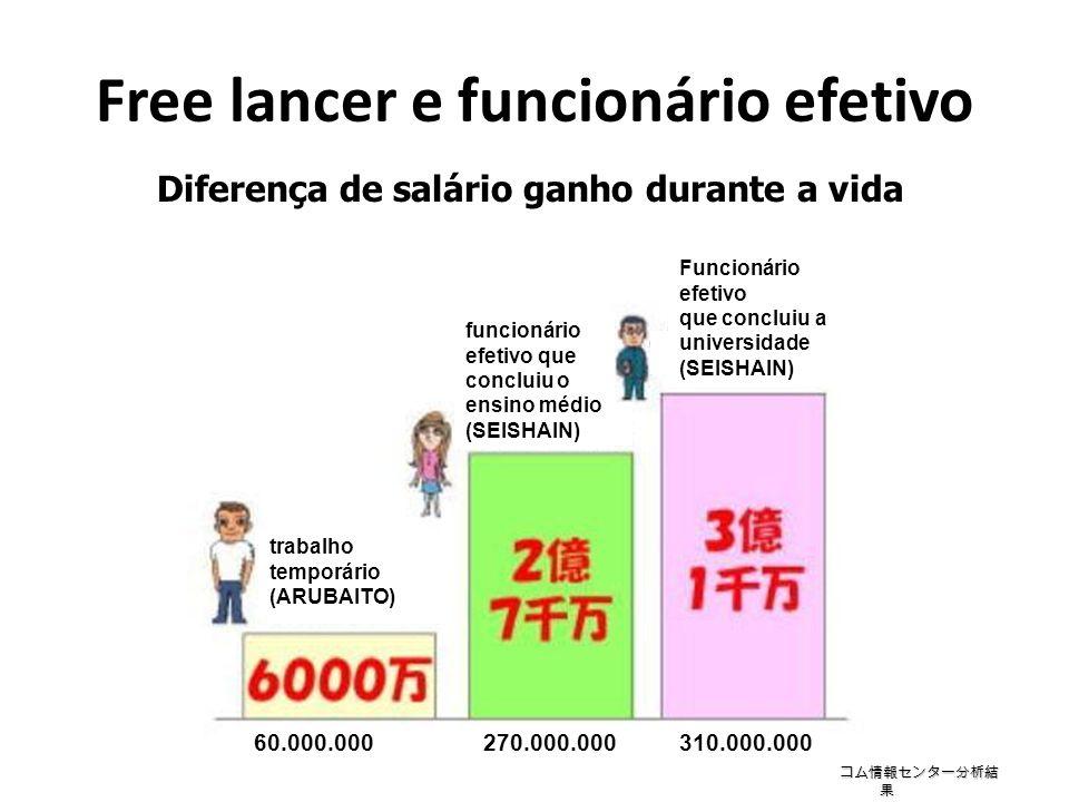 Calculando a remuneração por hora Remuneração por hora (yenes) Idade (anos) Diferença entre ARUBAITO(temporário) e SEISHAIN (efetivo) 20 30 40 50 60