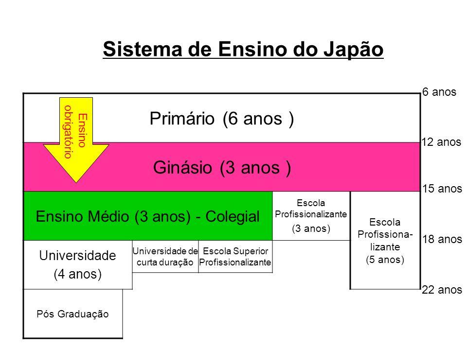 Sistema de Ensino do Japão Primário (6 anos ) Ginásio (3 anos ) Ensino Médio (3 anos) - Colegial Escola Profissionalizante (3 anos) Escola Profissiona