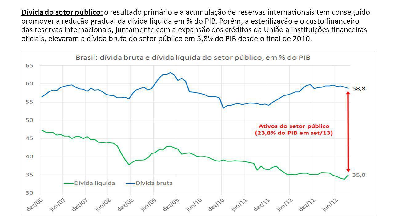 Dívida do setor público: o resultado primário e a acumulação de reservas internacionais tem conseguido promover a redução gradual da dívida líquida em % do PIB.