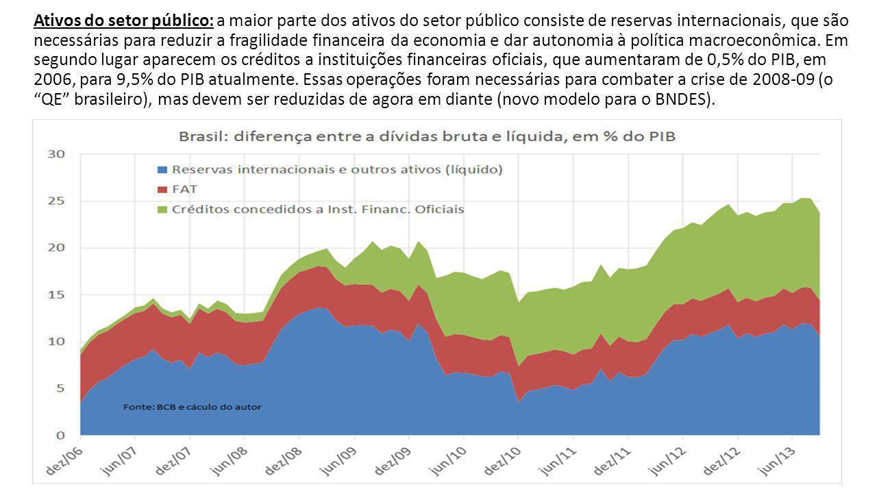 Ativos do setor público: a maior parte dos ativos do setor público consiste de reservas internacionais, que são necessárias para reduzir a fragilidade financeira da economia e dar autonomia à política macroeconômica.
