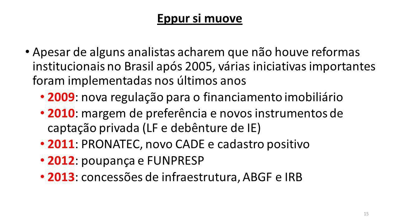 Eppur si muove Apesar de alguns analistas acharem que não houve reformas institucionais no Brasil após 2005, várias iniciativas importantes foram implementadas nos últimos anos 2009: nova regulação para o financiamento imobiliário 2010: margem de preferência e novos instrumentos de captação privada (LF e debênture de IE) 2011: PRONATEC, novo CADE e cadastro positivo 2012: poupança e FUNPRESP 2013: concessões de infraestrutura, ABGF e IRB 15